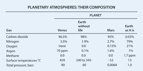 Table of Planetary Atmospheres, after Lovelock, The Ages of Gaia.