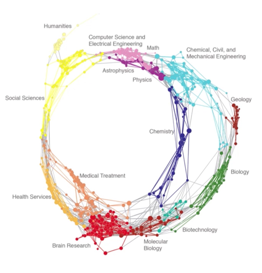 """This visualization from the University of California–San Diego shows how few disciplines actually draw from, or even reference, fields other than their own. We are facing a time of extreme hyperspecialization."" — David McConville"